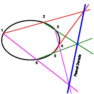 Blaise Pascal - Studio di Geometria